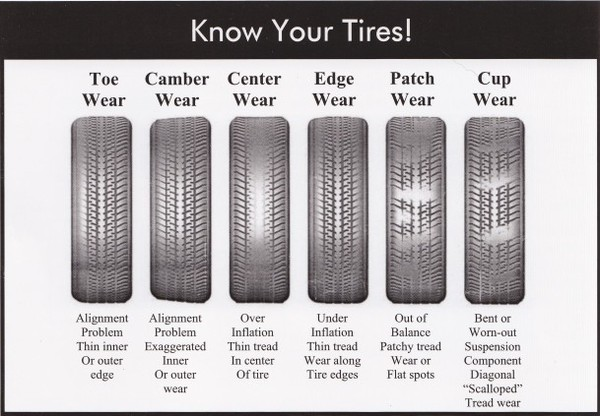 Coin Tire Tread >> Tire Tread Wear Problems | 2017, 2018, 2019 Ford Price, Release Date, Reviews